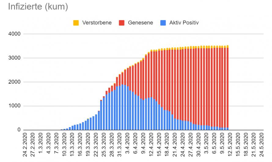 Zahlen und Gedanken zu Corona in Tirol